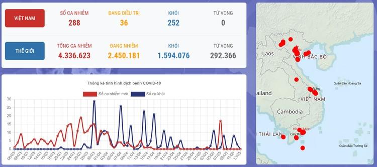 Dịch COVID-19 (Sáng 13/5): Việt Nam 27 ngày không có ca mắc mới ở cộng đồng ảnh 1