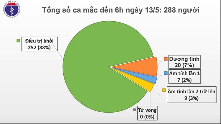 Dịch COVID-19 (Sáng 13/5): Việt Nam 27 ngày không có ca mắc mới ở cộng đồng ảnh 2