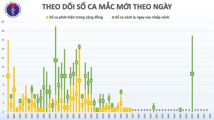 Dịch COVID-19 (Sáng 13/5): Việt Nam 27 ngày không có ca mắc mới ở cộng đồng ảnh 3