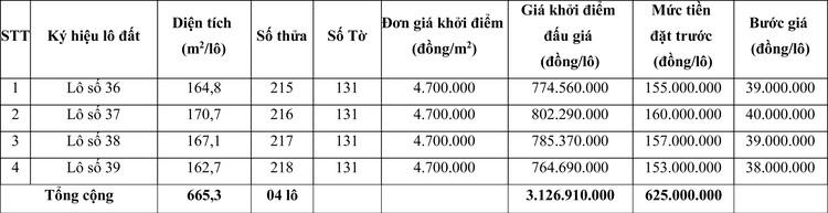 Ngày 5/6/2020, đấu giá quyền sử dụng đất tại huyện Phú Lộc, tỉnh Thừa Thiên Huế ảnh 1