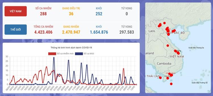 Dịch COVID-19 (Sáng 14/5): Việt Nam 17 ca đang điều trị đã âm tính từ 1 lần trở lên ảnh 1