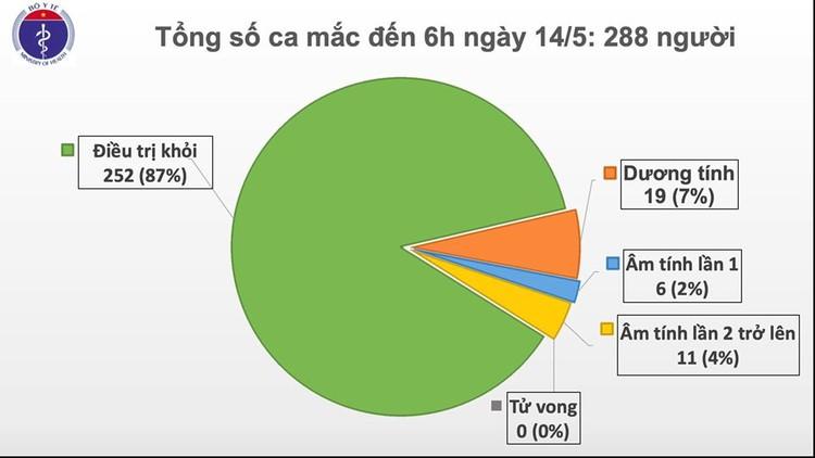 Dịch COVID-19 (Sáng 14/5): Việt Nam 17 ca đang điều trị đã âm tính từ 1 lần trở lên ảnh 2