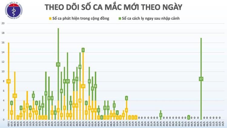 Dịch COVID-19 (Sáng 14/5): Việt Nam 17 ca đang điều trị đã âm tính từ 1 lần trở lên ảnh 3