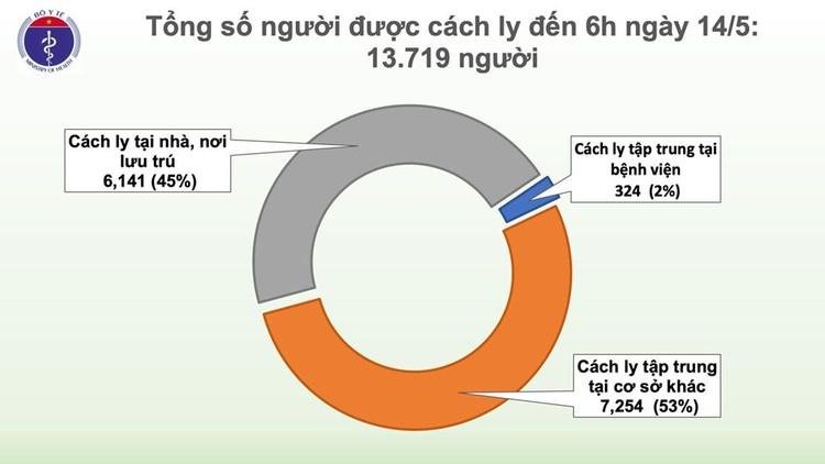 Dịch COVID-19 (Sáng 14/5): Việt Nam 17 ca đang điều trị đã âm tính từ 1 lần trở lên ảnh 4