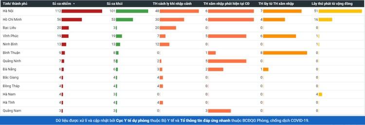 Dịch COVID-19 (Sáng 14/5): Việt Nam 17 ca đang điều trị đã âm tính từ 1 lần trở lên ảnh 6
