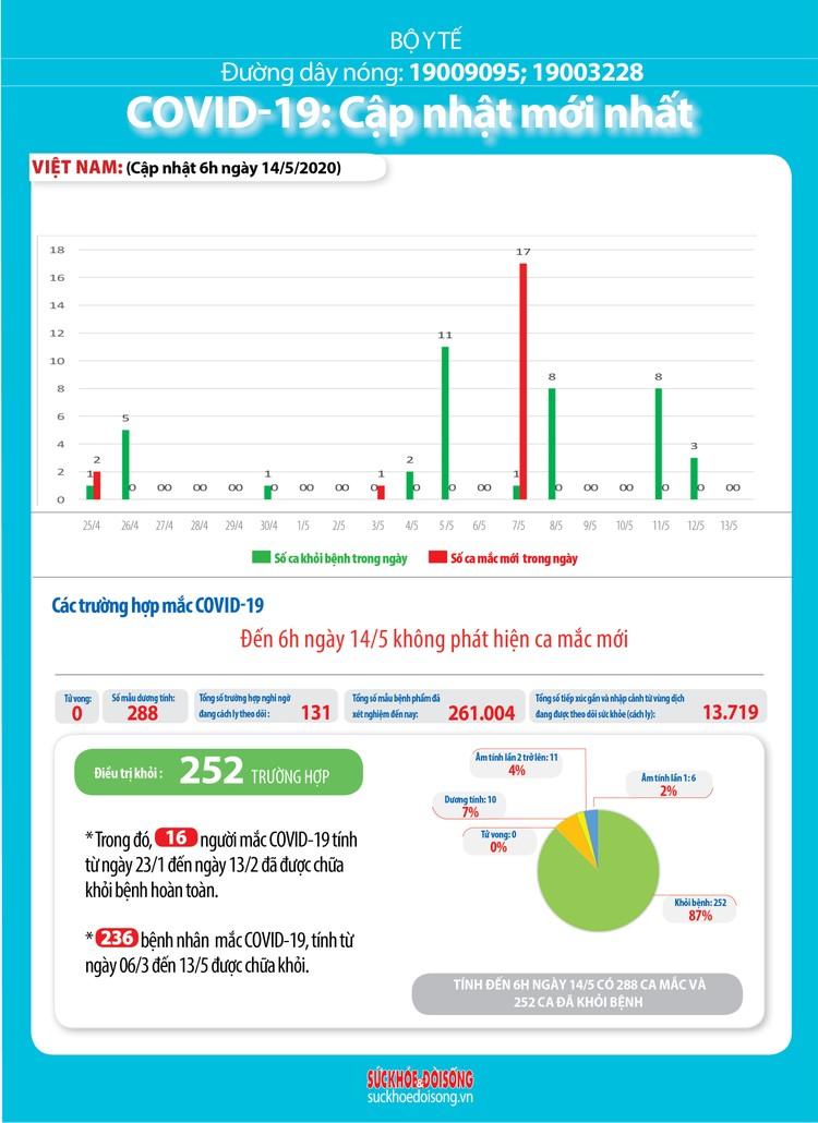Dịch COVID-19 (Sáng 14/5): Việt Nam 17 ca đang điều trị đã âm tính từ 1 lần trở lên ảnh 5