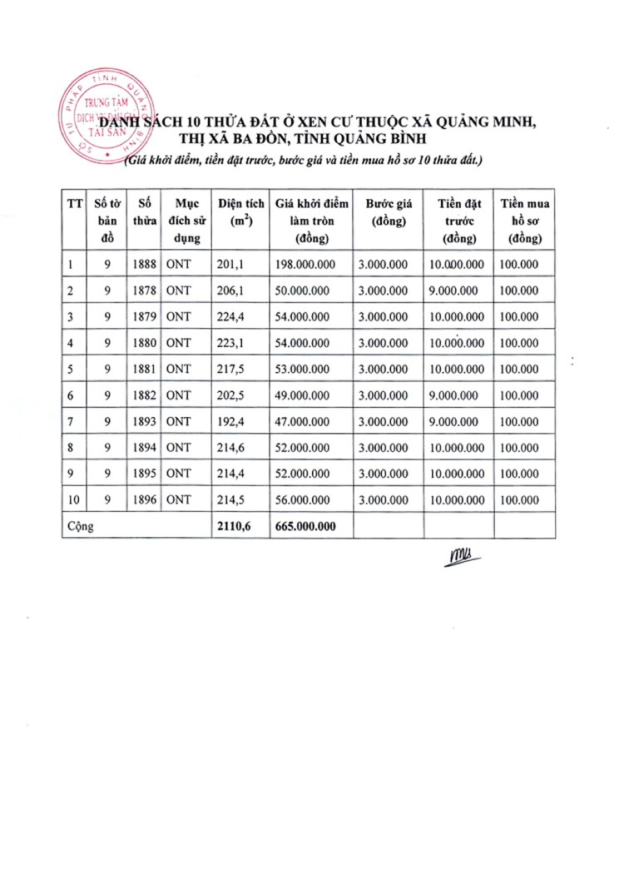 Ngày 8/6/2020, đấu giá quyền sử dụng đất tại thị xã Ba Đồn, tỉnh Quảng Bình ảnh 1