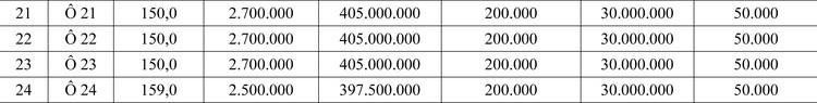 Ngày 6/6/2020, đấu giá quyền sử dụng đất tại huyện Yên Lập, tỉnh Phú Thọ ảnh 2