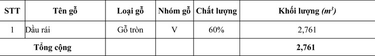 Ngày 20/5/2020, đấu giá 2,761 m3 gỗ tròn tại tỉnh Khánh Hòa ảnh 1