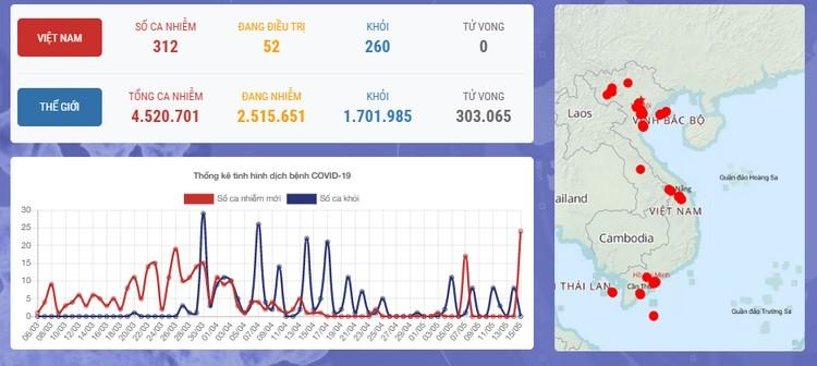 Dịch COVID-19 (Sáng 15/5): Thêm 24 ca mắc mới, Việt Nam có 312 ca bệnh ảnh 1