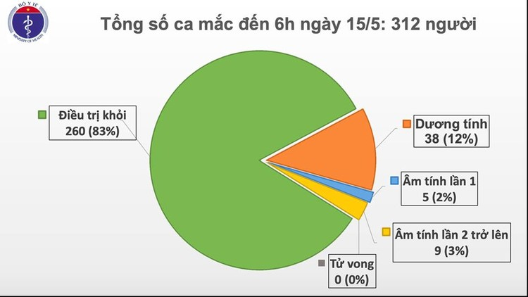 Dịch COVID-19 (Sáng 15/5): Thêm 24 ca mắc mới, Việt Nam có 312 ca bệnh ảnh 2