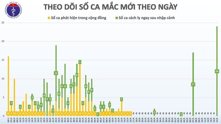 Dịch COVID-19 (Sáng 15/5): Thêm 24 ca mắc mới, Việt Nam có 312 ca bệnh ảnh 3