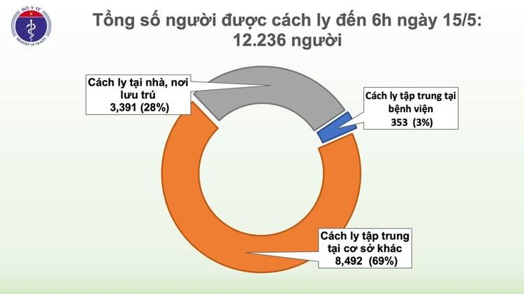Dịch COVID-19 (Sáng 15/5): Thêm 24 ca mắc mới, Việt Nam có 312 ca bệnh ảnh 4