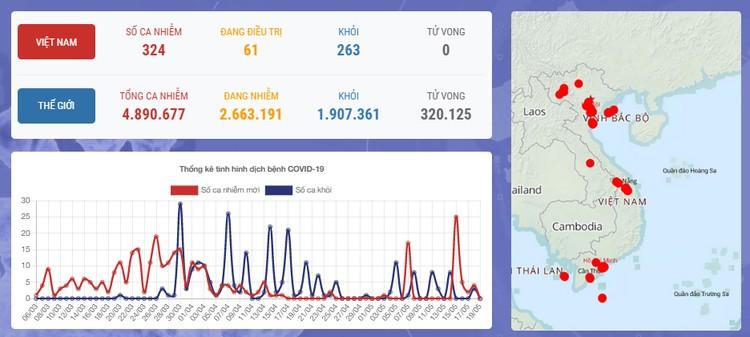 Dịch COVID-19 (Sáng 19/5): Việt Nam ghi nhận 324 ca bệnh và 33 ngày không có ca mắc ở cộng đồng ảnh 1