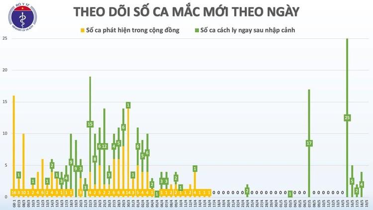 Dịch COVID-19 (Sáng 19/5): Việt Nam ghi nhận 324 ca bệnh và 33 ngày không có ca mắc ở cộng đồng ảnh 2