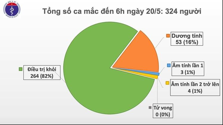 Dịch COVID-19 (Sáng 20/5): Việt Nam ghi nhận 34 ngày không có ca mắc ở cộng đồng ảnh 2