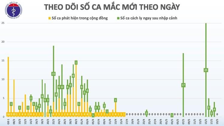 Dịch COVID-19 (Sáng 20/5): Việt Nam ghi nhận 34 ngày không có ca mắc ở cộng đồng ảnh 3