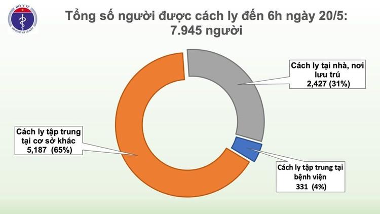 Dịch COVID-19 (Sáng 20/5): Việt Nam ghi nhận 34 ngày không có ca mắc ở cộng đồng ảnh 4