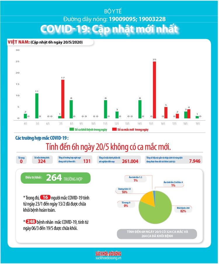 Dịch COVID-19 (Sáng 20/5): Việt Nam ghi nhận 34 ngày không có ca mắc ở cộng đồng ảnh 5