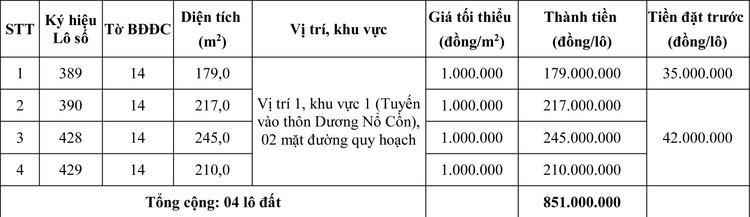 Ngày 18/6/2020, đấu giá quyền sử dụng đất tại huyện Phú Vang, tỉnh Thừa Thiên Huế ảnh 1
