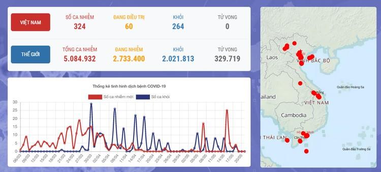 Dịch COVID-19 (Sáng 21/5): Thế giới hơn 5 triệu người nhiễm, Việt Nam ghi nhận 35 ngày không có ca mắc ở cộng đồng ảnh 1