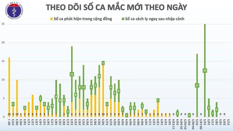 Dịch COVID-19 (Sáng 21/5): Thế giới hơn 5 triệu người nhiễm, Việt Nam ghi nhận 35 ngày không có ca mắc ở cộng đồng ảnh 2