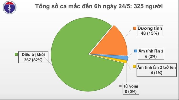 Dịch COVID-19 (Sáng 24/5): Thêm 1 ca mắc trên chuyến bay từ Nga trở về, Việt Nam có 325 ca ảnh 2