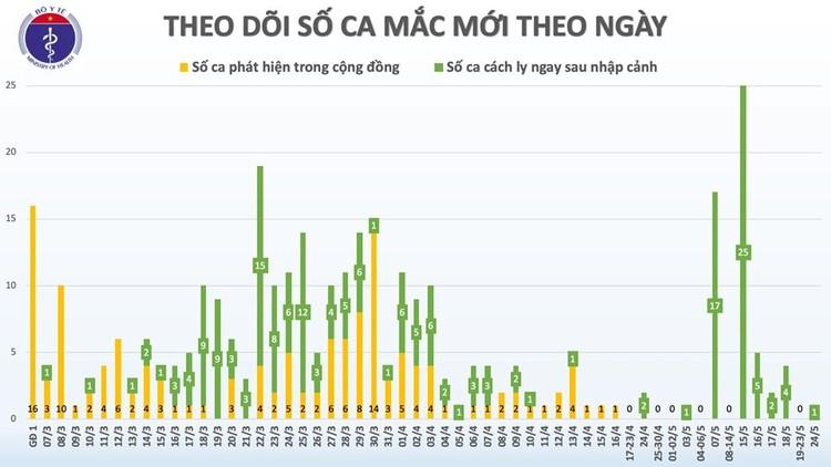 Dịch COVID-19 (Sáng 24/5): Thêm 1 ca mắc trên chuyến bay từ Nga trở về, Việt Nam có 325 ca ảnh 3