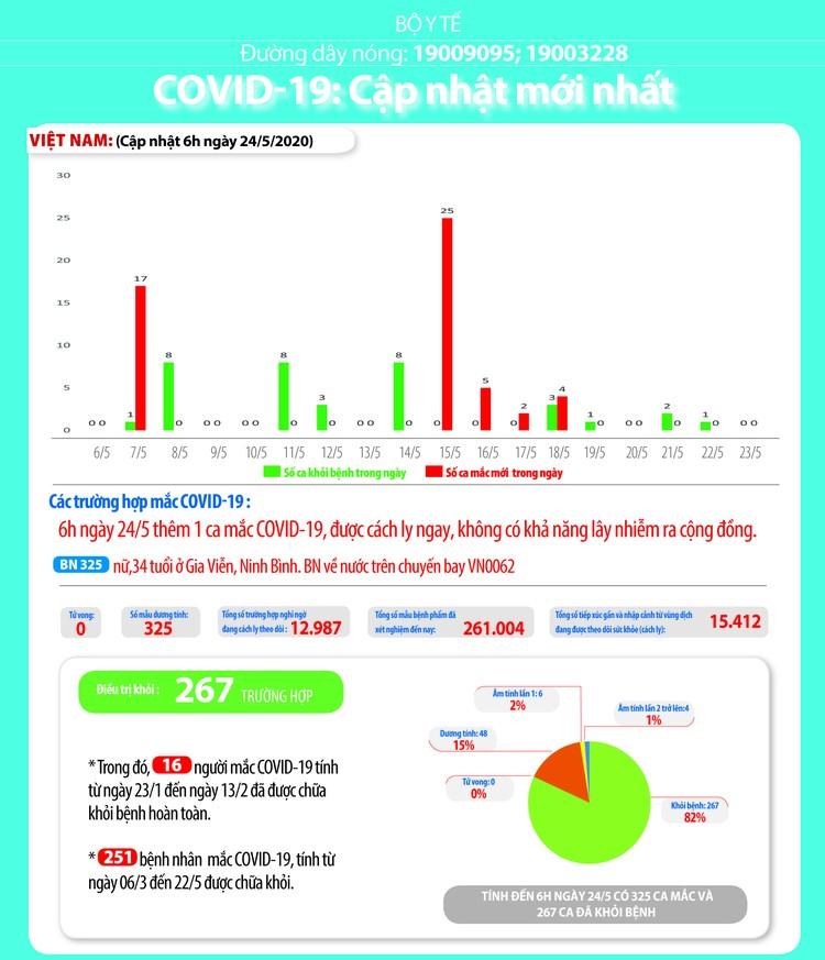 Dịch COVID-19 (Sáng 24/5): Thêm 1 ca mắc trên chuyến bay từ Nga trở về, Việt Nam có 325 ca ảnh 4