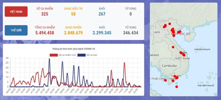 Dịch COVID-19 (Sáng 25/5): 39 ngày Việt Nam không có ca mắc mới ở cộng đồng và 11 ca đang điều trị đã âm tính ảnh 1