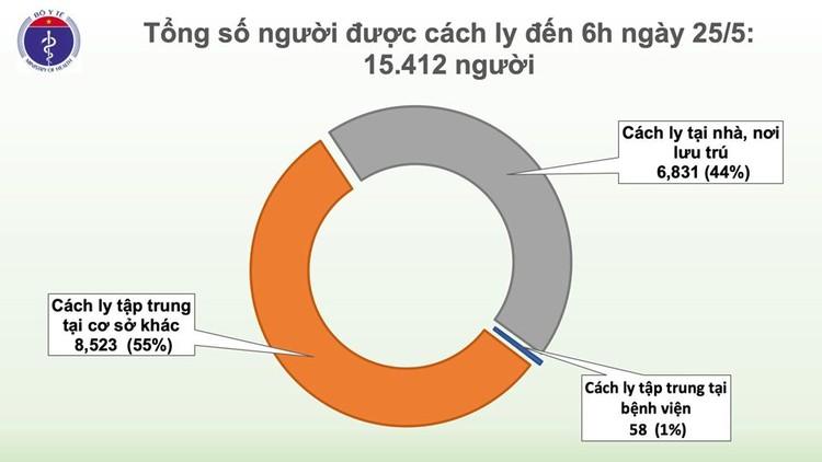 Dịch COVID-19 (Sáng 25/5): 39 ngày Việt Nam không có ca mắc mới ở cộng đồng và 11 ca đang điều trị đã âm tính ảnh 3