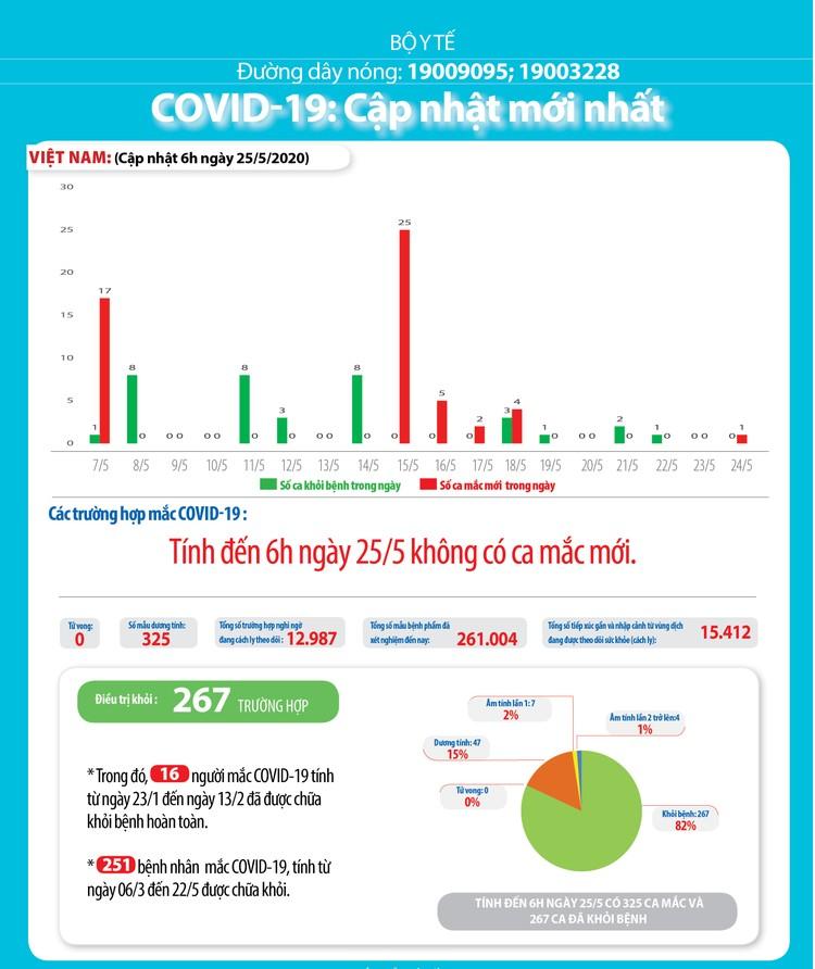 Dịch COVID-19 (Sáng 25/5): 39 ngày Việt Nam không có ca mắc mới ở cộng đồng và 11 ca đang điều trị đã âm tính ảnh 4