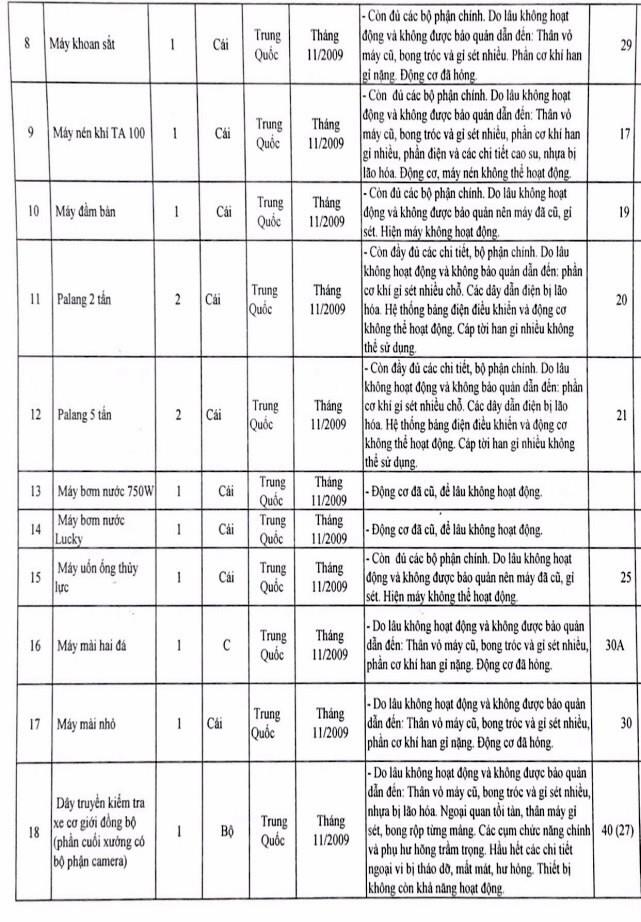Ngày 12/6/2020, đấu giá tài sản, công trình kiến trúc gắn liền với đất và máy móc thiết bị tại huyện Hậu Lộc, tỉnh Thanh Hóa ảnh 2