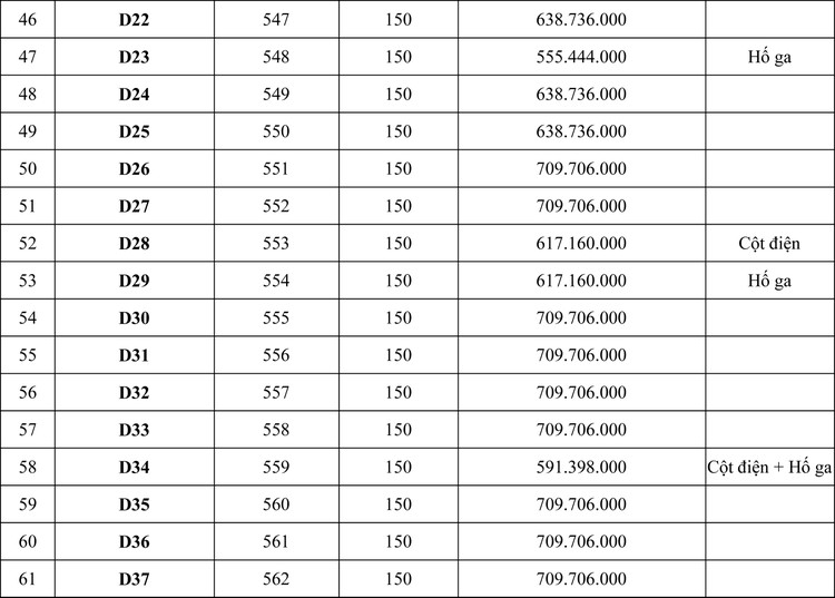 Ngày 15/6/2020, đấu giá quyền sử dụng đất tại huyện Bù Đăng, tỉnh Bình Phước ảnh 4