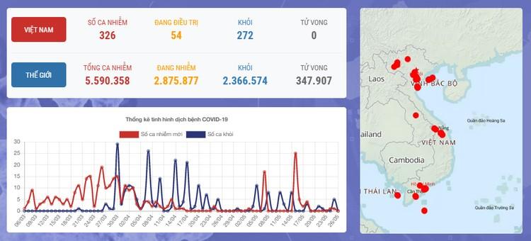 Dịch COVID-19 (ngày 26/5): 40 ngày Việt Nam không có ca mắc mới ở cộng đồng ảnh 1