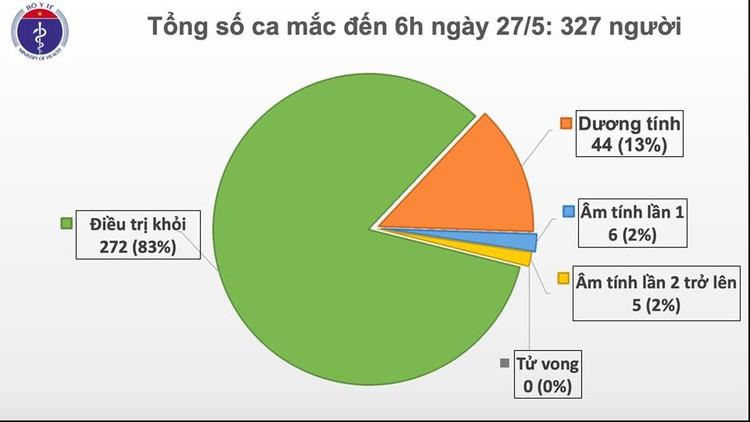 Dịch COVID-19 (Sáng 27/5): 41 ngày Việt Nam không có ca mắc mới ở cộng đồng và them 6 ca khỏi bệnh ảnh 2