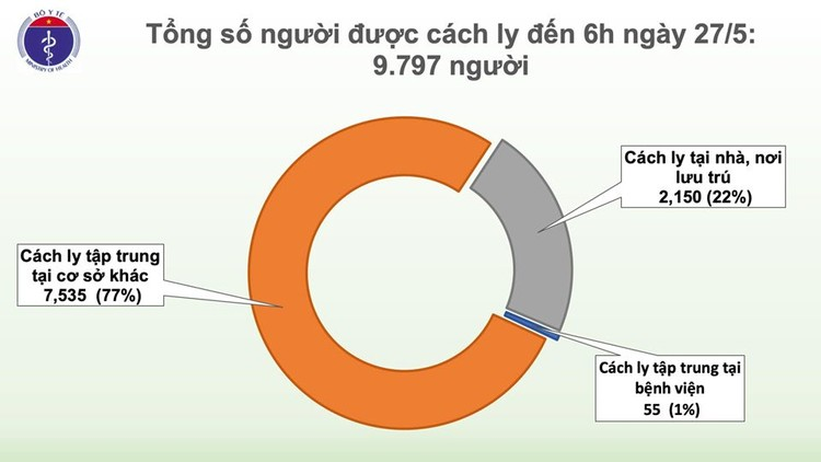 Dịch COVID-19 (Sáng 27/5): 41 ngày Việt Nam không có ca mắc mới ở cộng đồng và them 6 ca khỏi bệnh ảnh 3