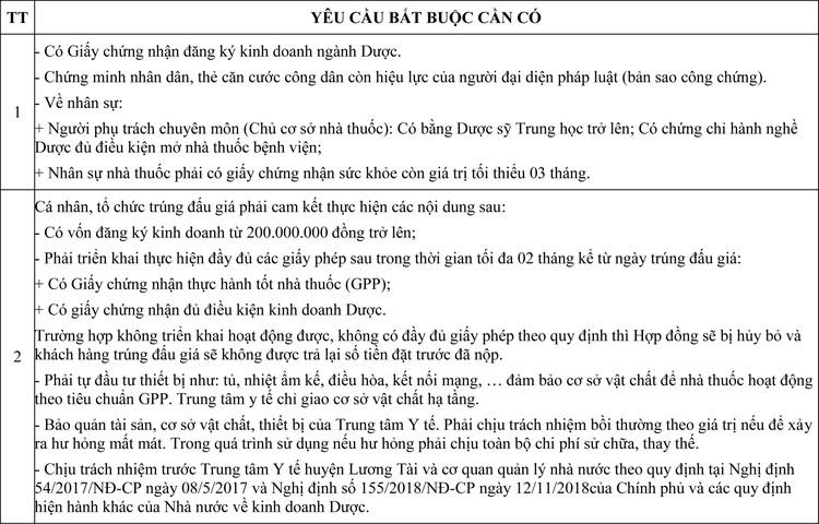 Ngày 19/6/2020, đấu giá cho thuê mặt bằng làm dịch vụ nhà thuốc tại tỉnh Bắc Ninh ảnh 1