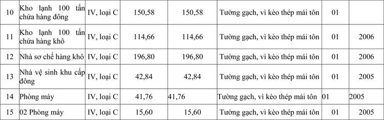 Ngày 18/6/2020, đấu giá Công trình Nhà xưởng chế biến thủy sản Đông Hải tại tỉnh Ninh Thuận ảnh 2