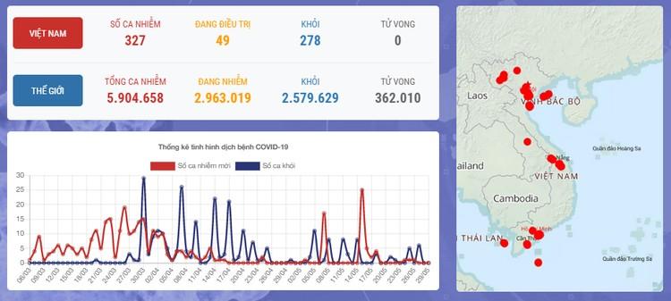 Dịch COVID-19 (sáng 29/5): Việt Nam đến thời điểm này đã có 278/ 327 bệnh nhân được chữa khỏi ảnh 1