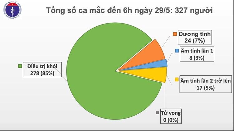 Dịch COVID-19 (sáng 29/5): Việt Nam đến thời điểm này đã có 278/ 327 bệnh nhân được chữa khỏi ảnh 2