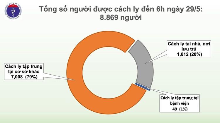 Dịch COVID-19 (sáng 29/5): Việt Nam đến thời điểm này đã có 278/ 327 bệnh nhân được chữa khỏi ảnh 3