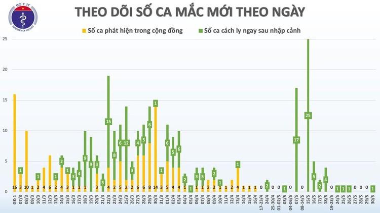 Dịch COVID-19 (sáng 30/5): Việt Nam ghi nhận thêm 1 bệnh nhân từ Nga về ảnh 2