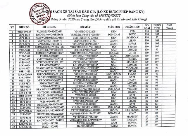 Ngày 11/6/2020, đấu giá 95 xe mô tô tại tỉnh Hậu Giang ảnh 1