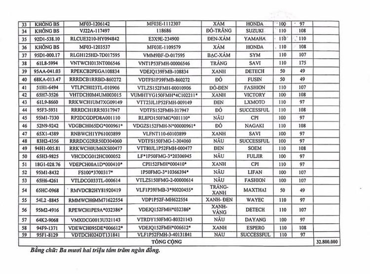 Ngày 11/6/2020, đấu giá 95 xe mô tô tại tỉnh Hậu Giang ảnh 2