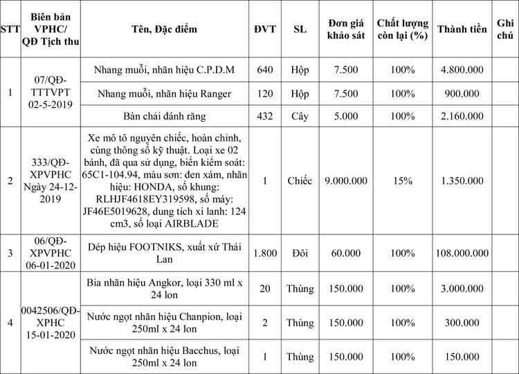 Ngày 15/6/2020, đấu giá tang vật, phương tiện vi phạm hành chính tại tỉnh An Giang ảnh 4