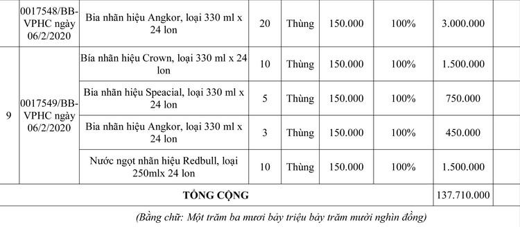 Ngày 15/6/2020, đấu giá tang vật, phương tiện vi phạm hành chính tại tỉnh An Giang ảnh 6