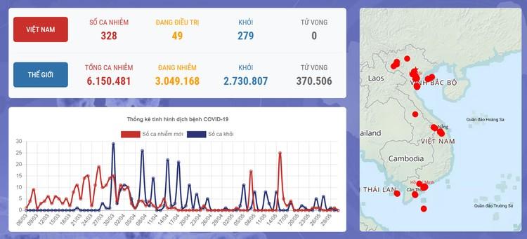 Dịch COVID-19 (sáng 31/5): Việt Nam hiện có tổng cộng 188 ca nhiễm nhập cảnh được cách ly ngay ảnh 1