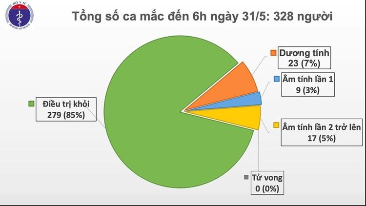 Dịch COVID-19 (sáng 31/5): Việt Nam hiện có tổng cộng 188 ca nhiễm nhập cảnh được cách ly ngay ảnh 2
