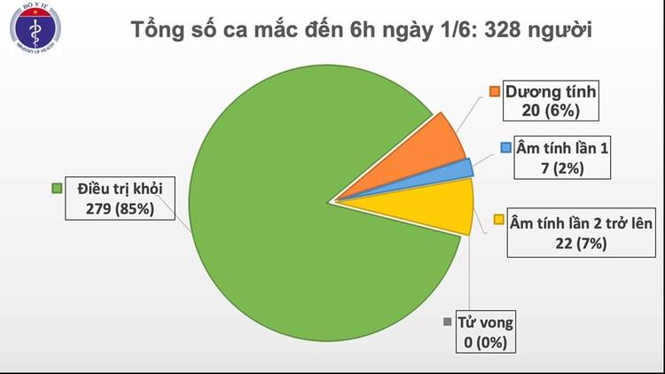 Dịch COVID-19 (sáng 1/6): Việt Nam đến thời điểm này có 29 bệnh nhân đã âm tính từ 1-2 lần với virus SARS-CoV-2 ảnh 2